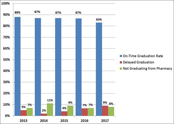 on time graduation rates graphic