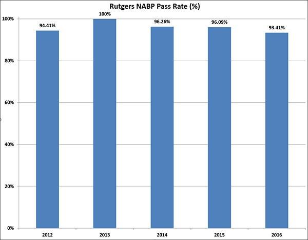 rutgers nabp pass rates graphic
